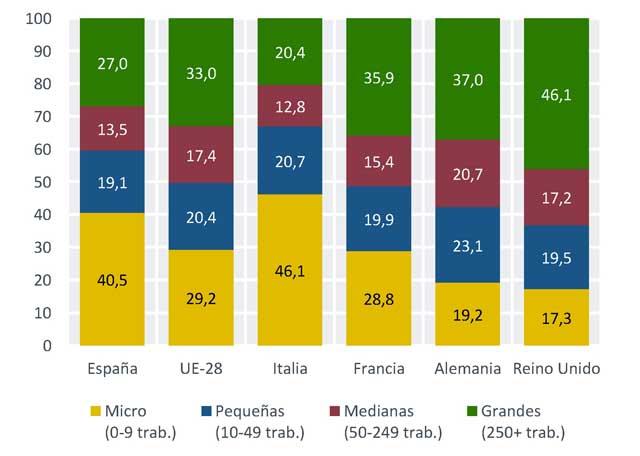 Informe Ivie: La falta de dimensión impide a las empresas españolas incorporar talento y tecnología