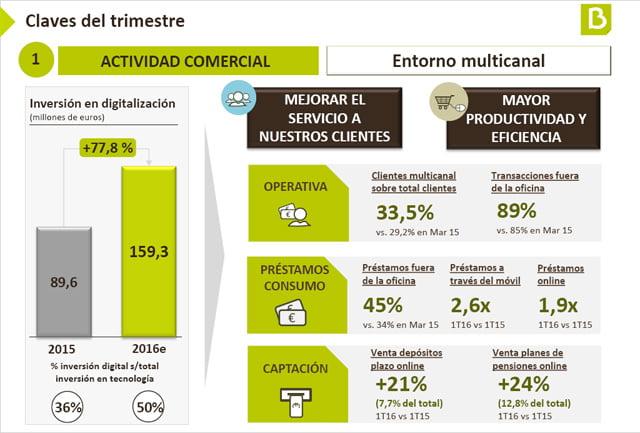 Bankia destina 159 millones este a o para el proceso de for Bankia oficina por internet