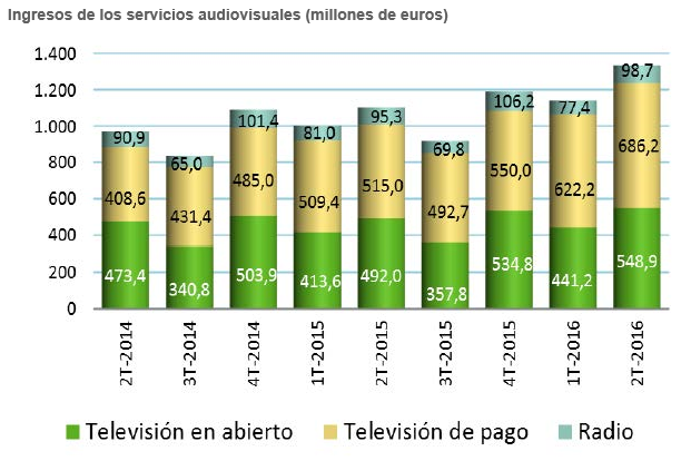Los ingresos del sector audiovisual crecen un 21% incluyendo tv de pago, en abierto y radio