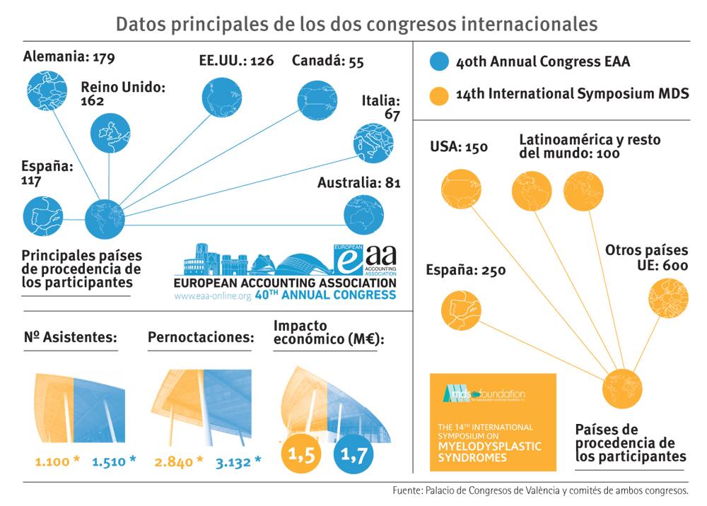 2017-MAYO-PALCONGRES-grafico