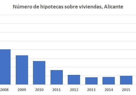 ineca-datos-hipotecas-2017