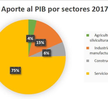 Imagen destacada Los créditos al sector servicios aumentan un 148% en la última década