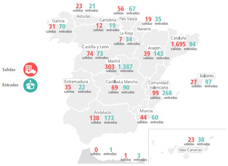 La Comunitat recibió 169 empresas catalanas en el primer trimestre de 2018