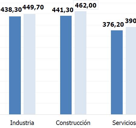 Imagen destacada La duración de la jornada laboral efectiva desciende un 3,5% en el último año