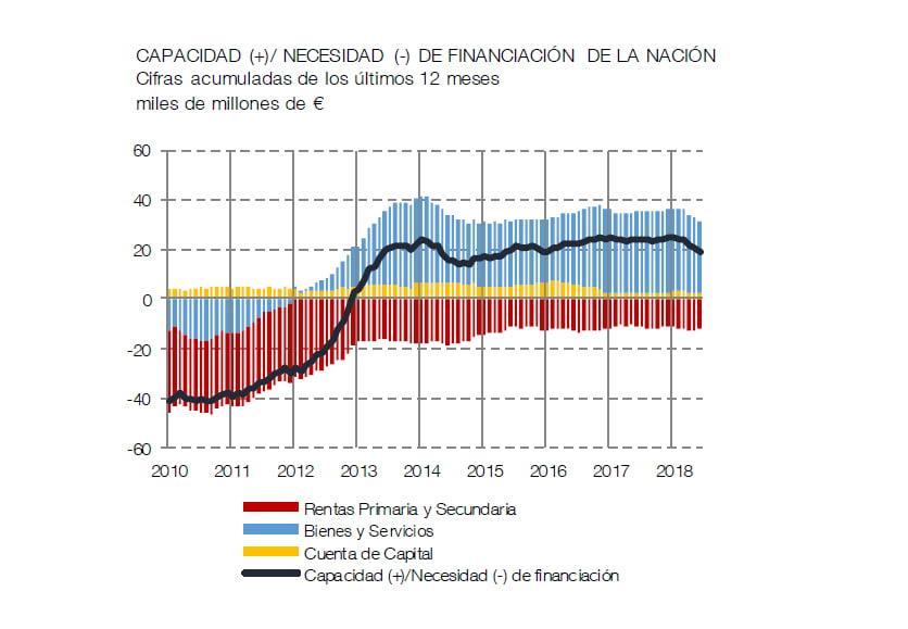 La capacidad de financiación de la nación se sitúa en unos 19 mil millones