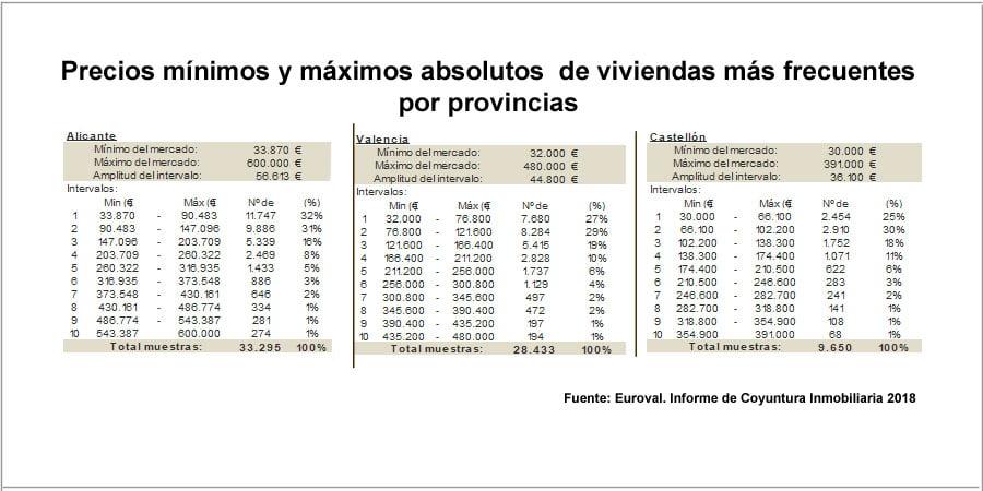 euroval-precio-absoluto-viviendas