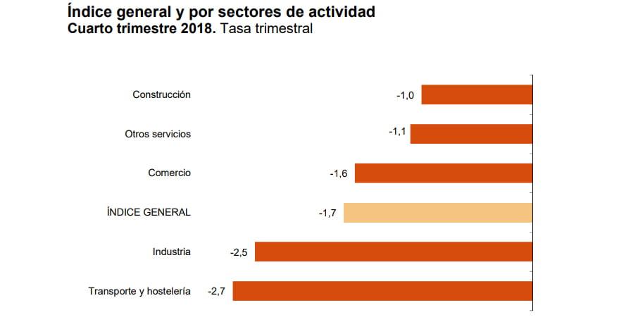 El índice de confianza industrial en la C. Valenciana cae en dos puntos