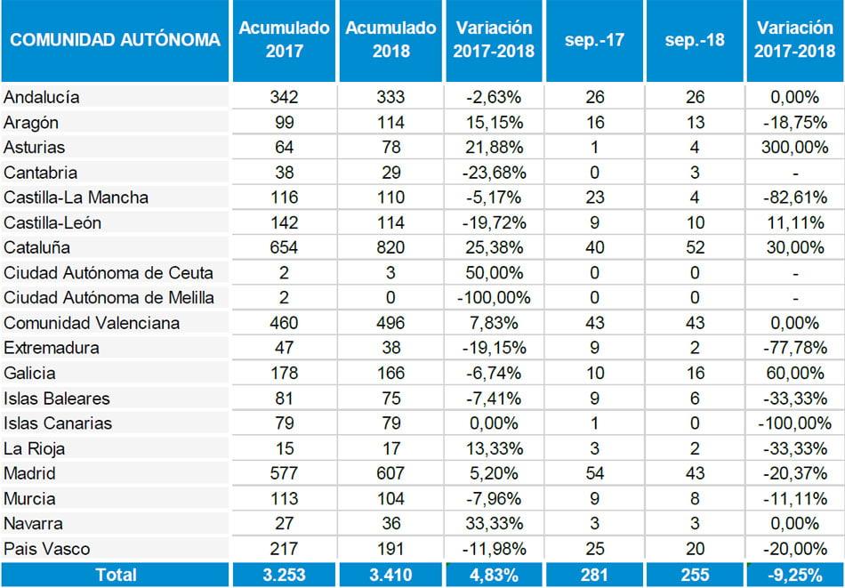 Cataluña vuelve a encabezar el número de procesos concursales en septiembre