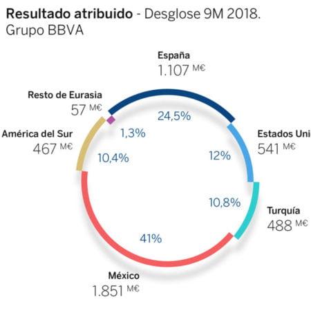 Bancomer-resultados-bbva