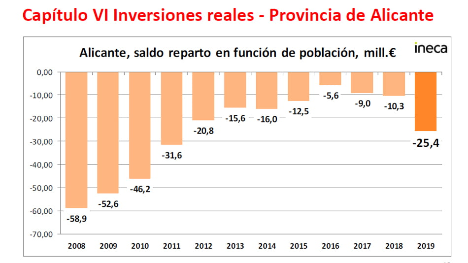 presupuesto de la Generalitat