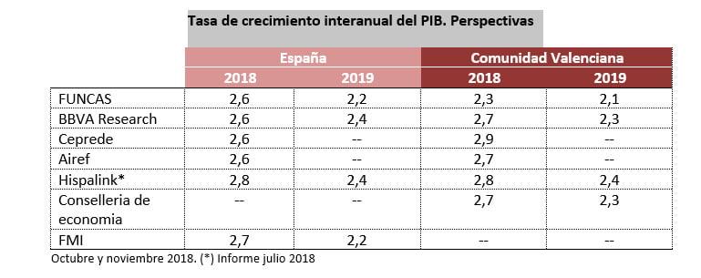 economía valenciana