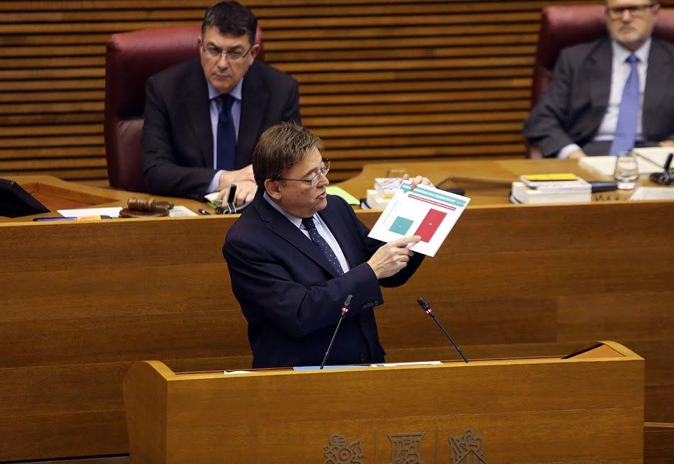 Imagen destacada El déficit de la Comunitat se cuatriplica hasta mayo con respecto al año pasado