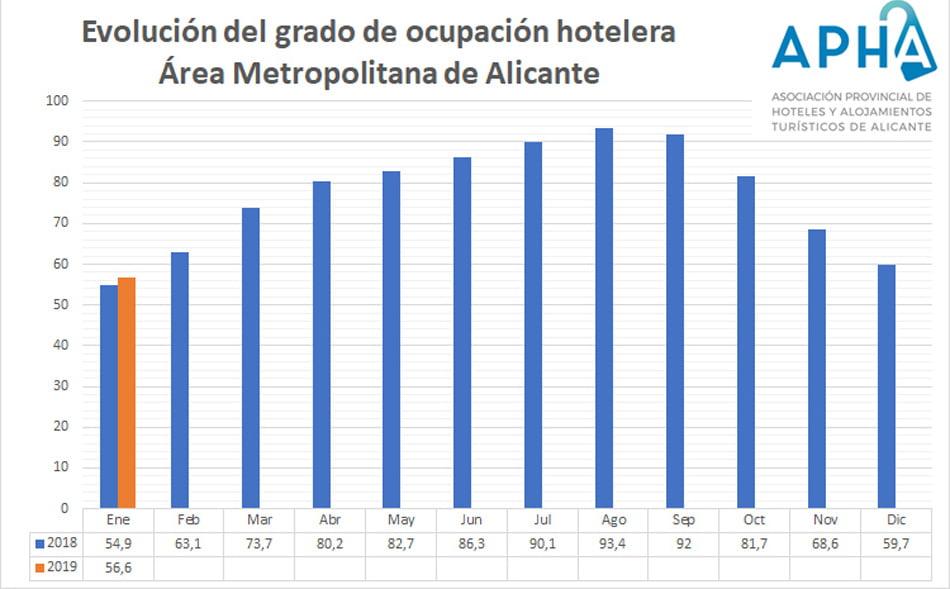 Los hoteles de Alicante mejoraron su ocupación 1,7 puntos en enero