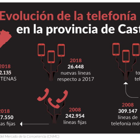 castellon-telefonia
