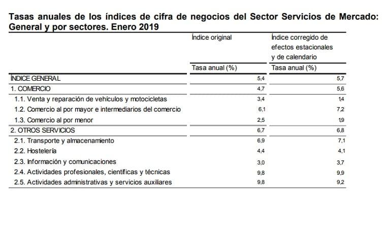sector-servicios-comunitat