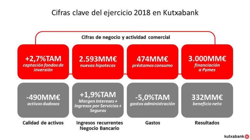 kutxabank-cifras-claves-2018