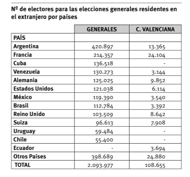 numero electores