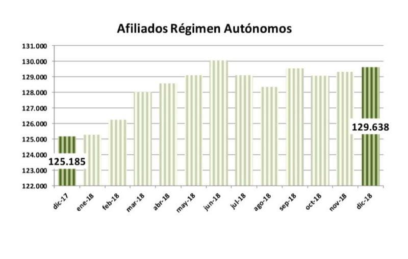 afiliados-autonomos-2018-alicante