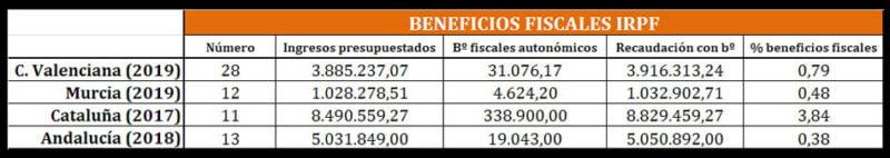 beneficios-fiscales-ccaa
