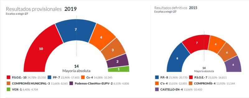 elecciones-26M-castello