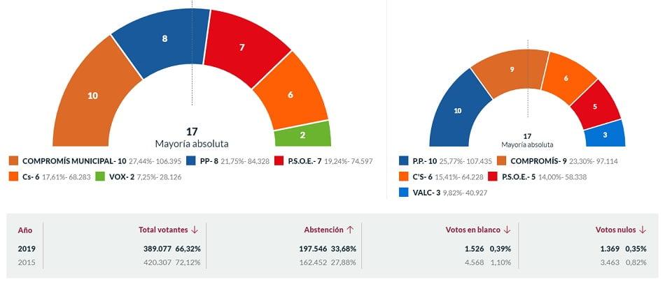 resultado-elecciones-valencia