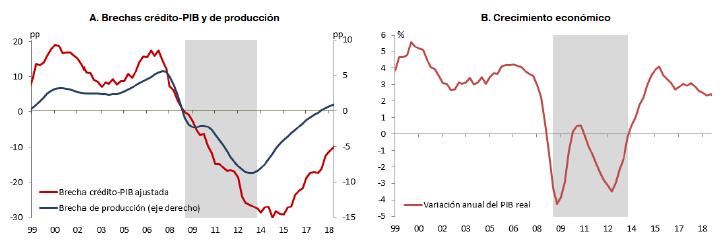 brecha-credito-PIB