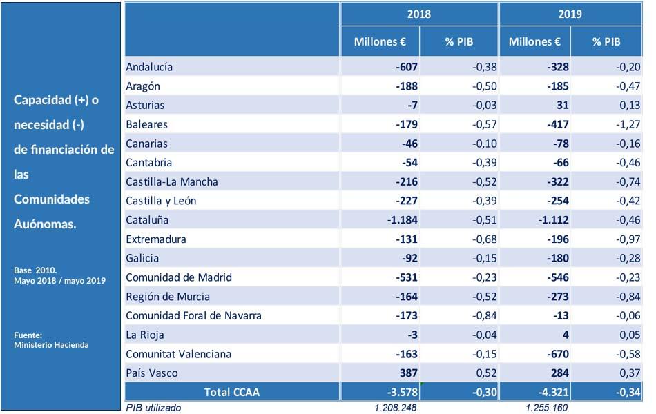 Hacienda-necesidades-financiacion-mayo