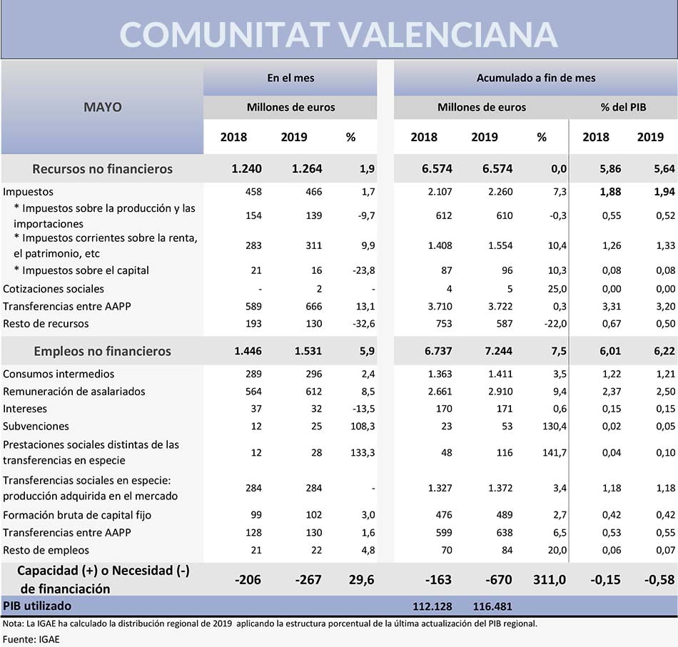Hacienda-necesidades-financiacion-Comunitat