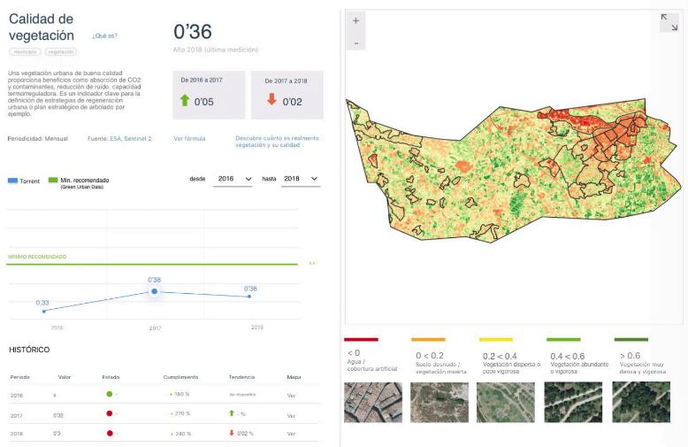 green-urban-data-vegetacion