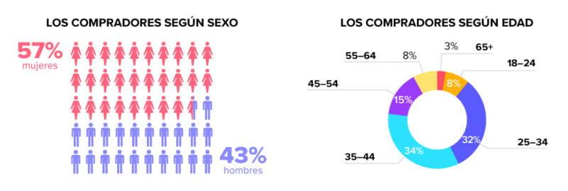habitos-consumo-online-edades-sexo