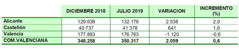 autonomos-julio-2019