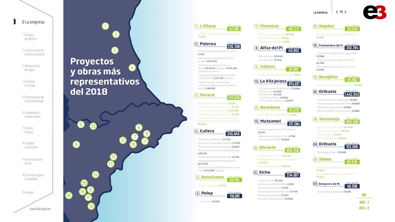 Imagen destacada Hidraqua contribuye con diez compromisos dentro de los objetivos de la Agenda 2030