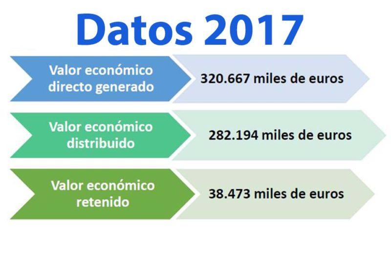 global-omnium-datos-2017