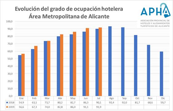 ocupacion-hotelera-alicante