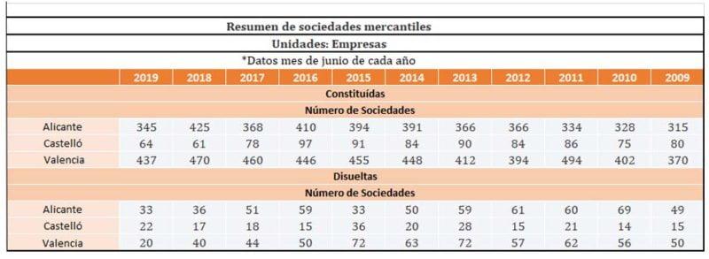 sociedades-datos-provincias
