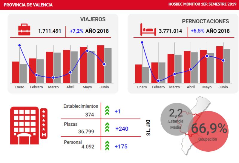 hosbec-hoteles-provincia-valencia-2019