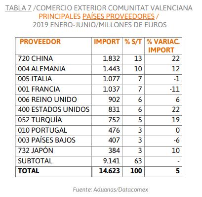 importaciones-reino-unido-ivace