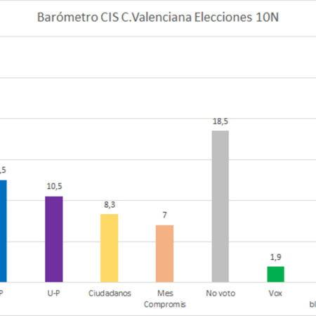 barometro-del-cis