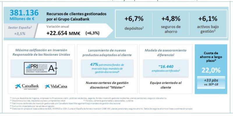 caixabank-resultados
