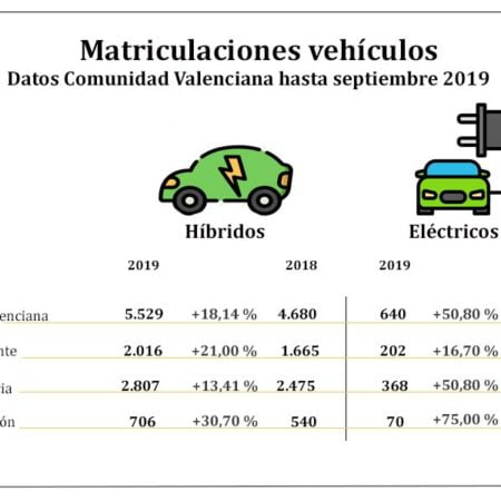 matriculaciones-hibridos-electricos