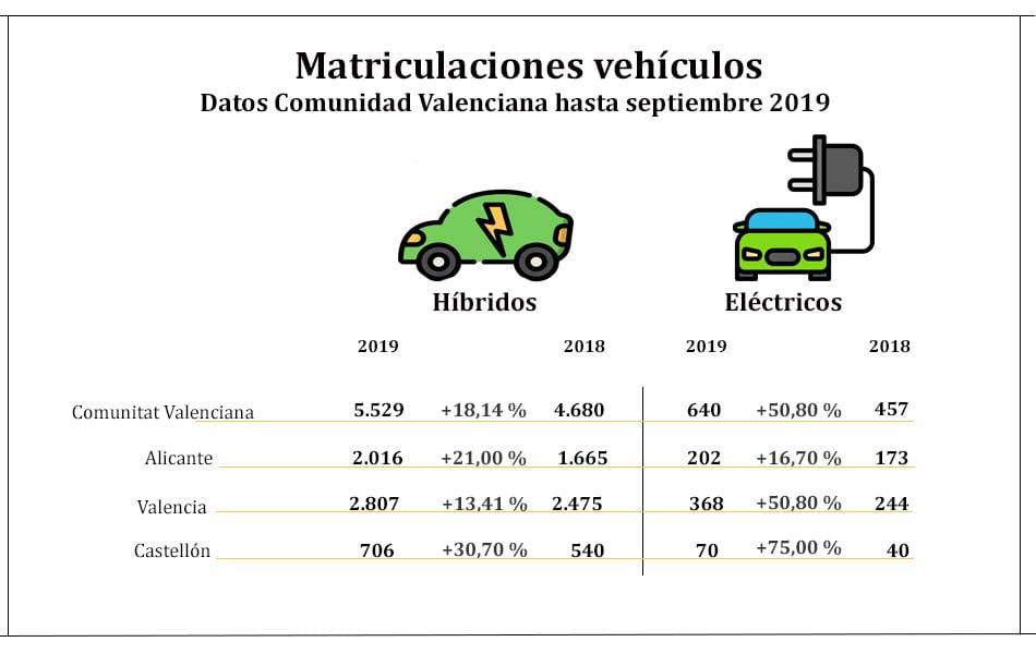 La matriculación de híbridos y eléctricos sube hasta septiembre un 20% en la Comunitat