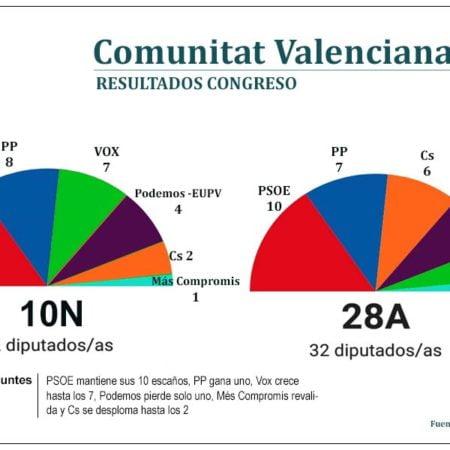 elecciones-resultados-comunitat-comparativa