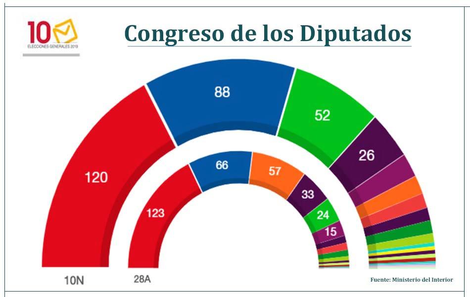 elecciones-resultado-final-congreso