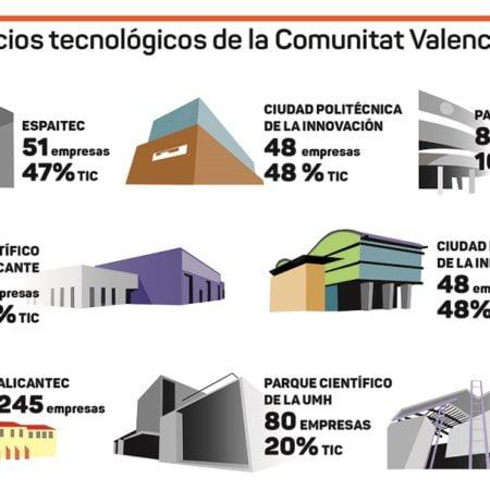 TIC-CV