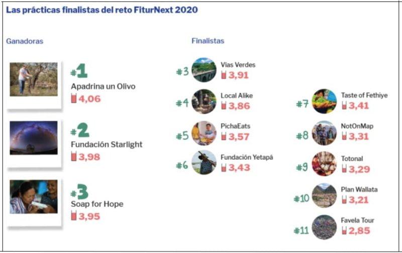 fiturnext-proyectos ganadores
