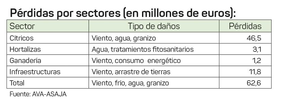 AVA-sectores-afectados