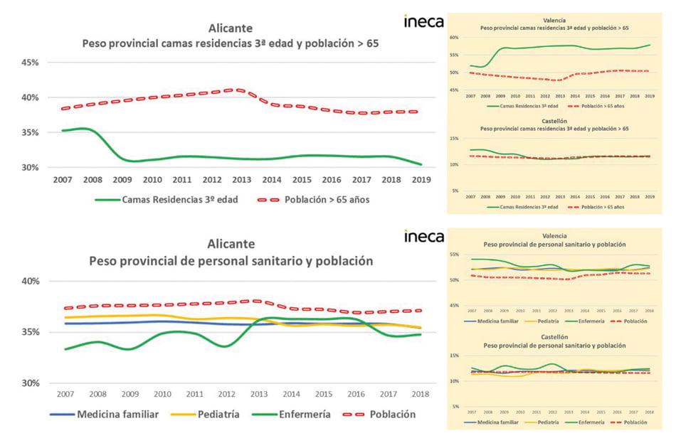 Imagen destacada La economía de Alicante crece a ritmos bajos y necesita 3.000 trabajadores públicos