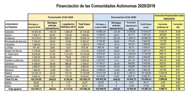 tabla-financiacion-ccaa