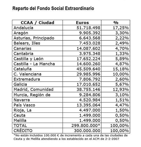 tabla-fondo-social-covid