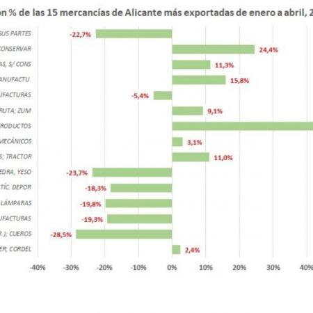 exportaciones-alicantinas-covid